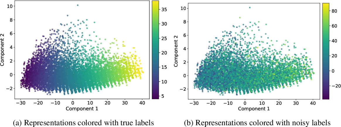 Figure 1 for Noisy Labels Can Induce Good Representations