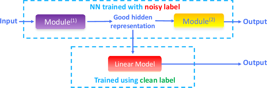 Figure 3 for Noisy Labels Can Induce Good Representations