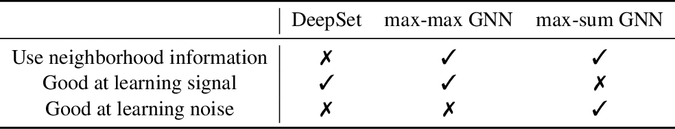 Figure 2 for Noisy Labels Can Induce Good Representations