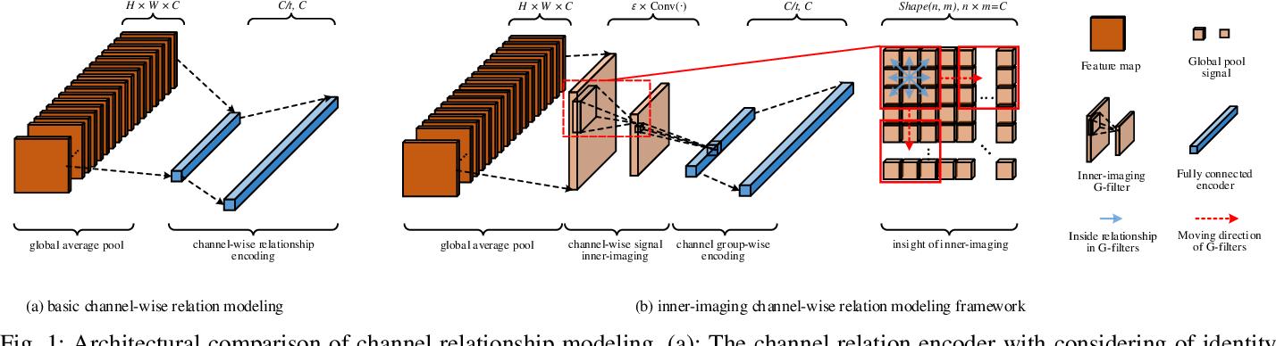 Figure 1 for Inner-Imaging Convolutional Networks