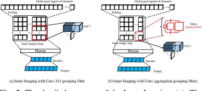 Figure 3 for Inner-Imaging Convolutional Networks