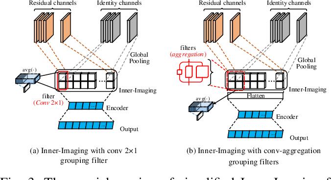 Figure 4 for Inner-Imaging Convolutional Networks