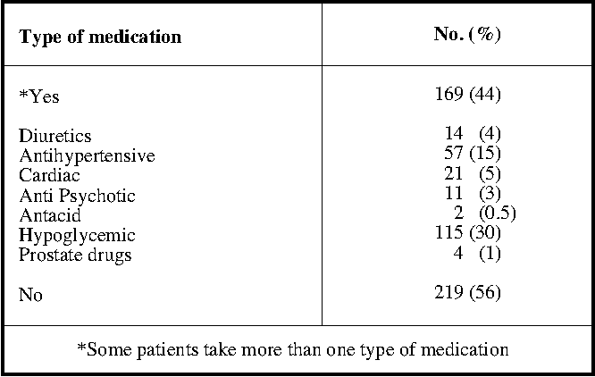 Classifications of antihypertensive medications and sexual dysfunction