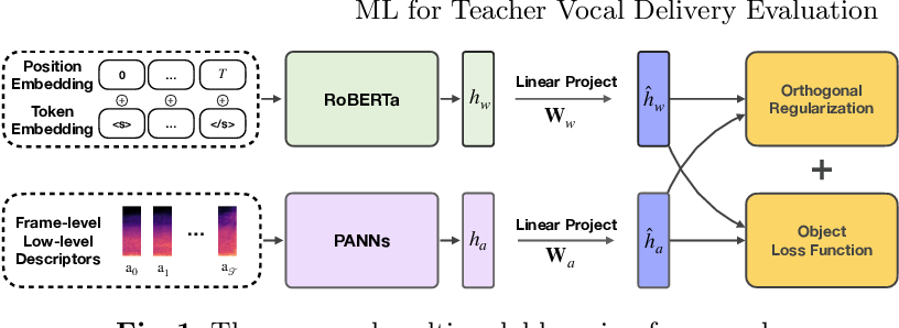 Figure 1 for A Multimodal Machine Learning Framework for Teacher Vocal Delivery Evaluation