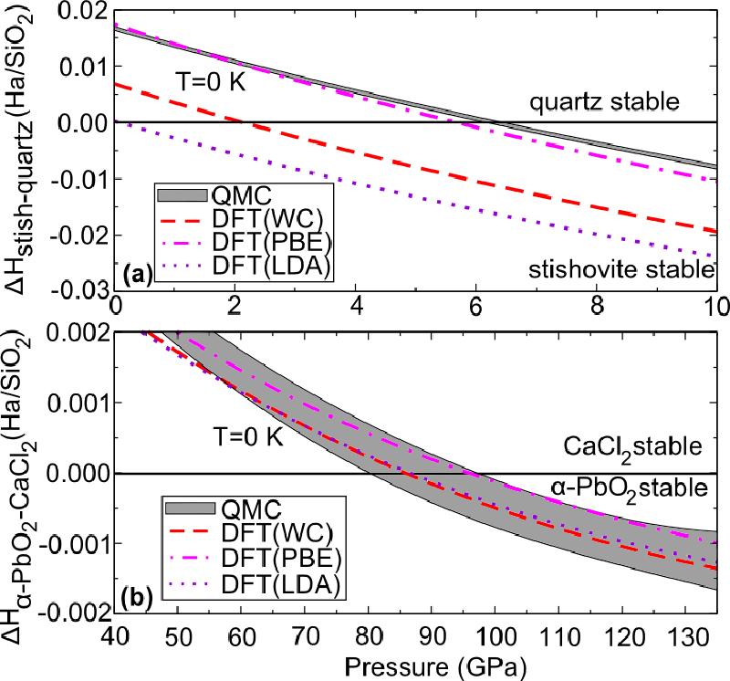 Figure 5 8 from Establishing Quantum Monte Carlo and Hybrid