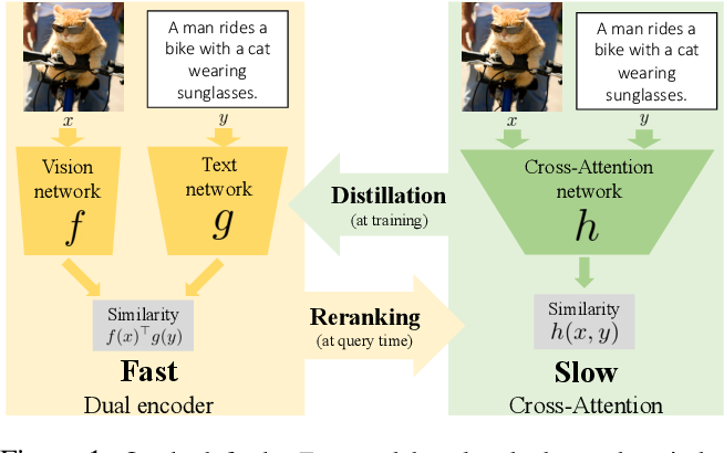 Figure 1 for Thinking Fast and Slow: Efficient Text-to-Visual Retrieval with Transformers