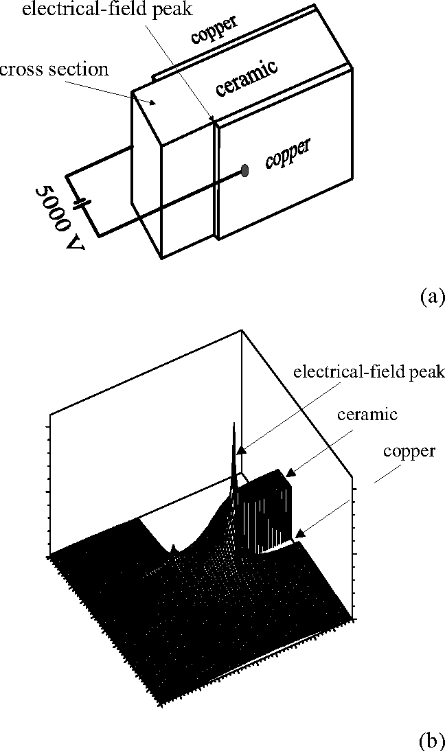 figure 2 from igbt module technology with high partial discharge High Heel Diagram fig 2 calculated electric field distribution b of a metallized ceramic with