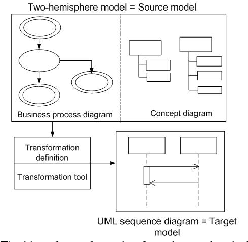 Uml sequence diagram transformation from the two hemisphere model figure 1 ccuart Image collections