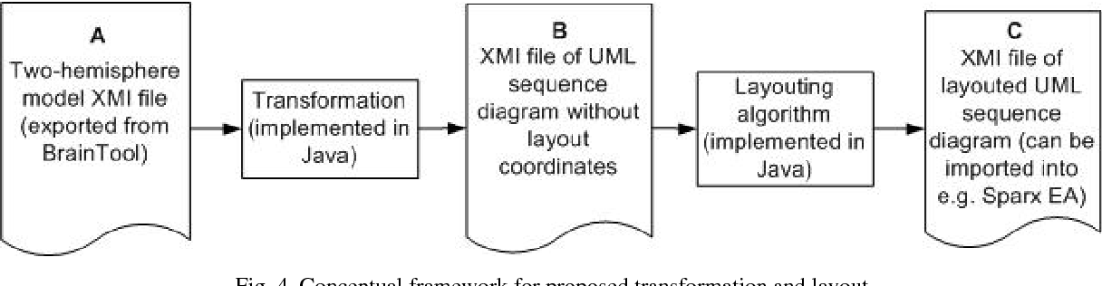 Uml sequence diagram transformation from the two hemisphere model figure 4 ccuart Images