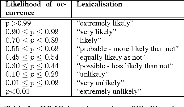 Figure 1 for Natural Language Generation enhances human decision-making with uncertain information
