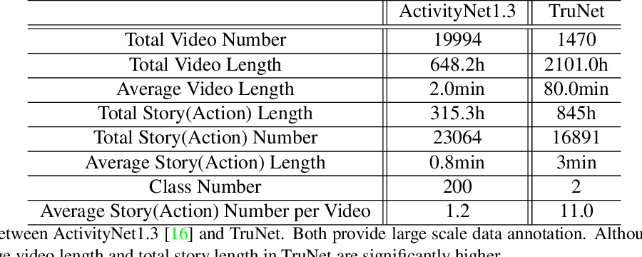 Figure 2 for TruNet: Short Videos Generation from Long Videos via Story-Preserving Truncation