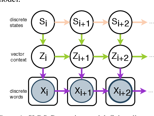 Figure 2 for Generating Narrative Text in a Switching Dynamical System