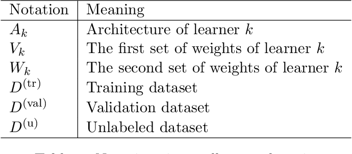 Figure 2 for Small-Group Learning, with Application to Neural Architecture Search