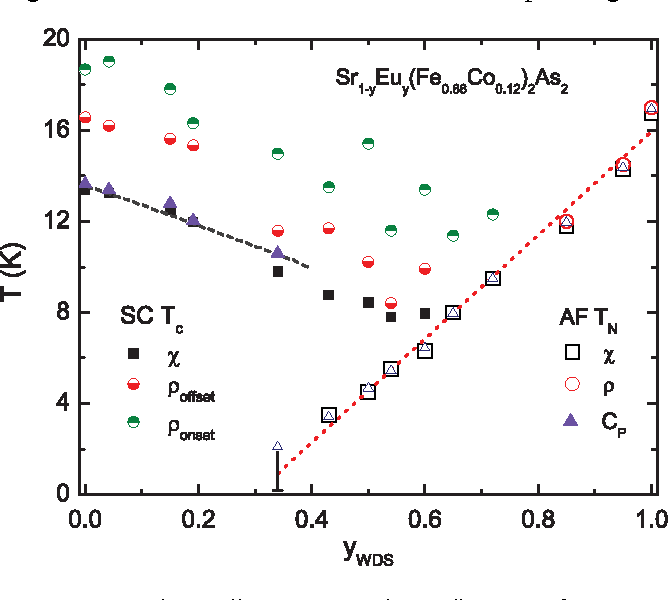 Figure 12 from Phase diagram of superconductivity and
