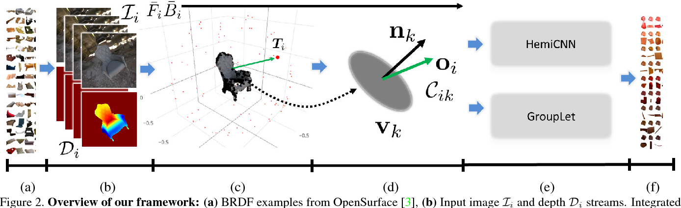 Figure 3 for A Lightweight Approach for On-the-Fly Reflectance Estimation
