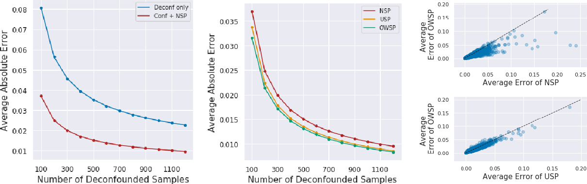 Figure 2 for Causal Inference With Selectively-Deconfounded Data