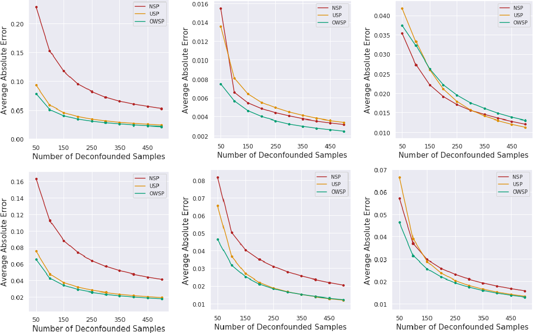 Figure 3 for Causal Inference With Selectively-Deconfounded Data