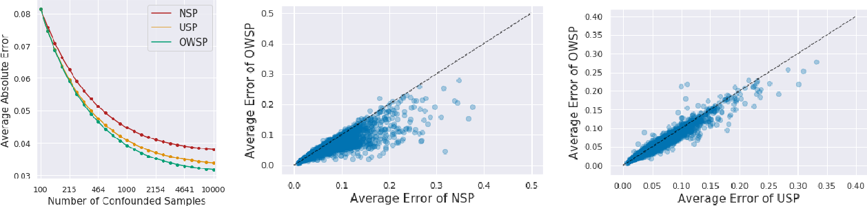 Figure 4 for Causal Inference With Selectively-Deconfounded Data