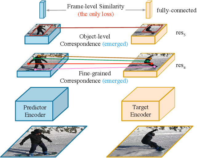 Figure 1 for Rethinking Self-supervised Correspondence Learning: A Video Frame-level Similarity Perspective