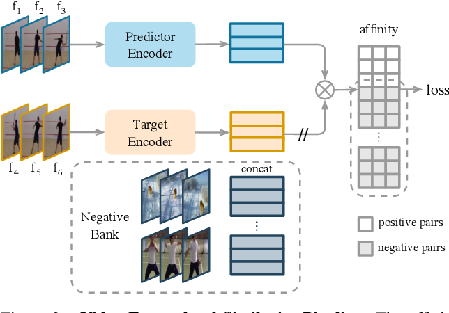 Figure 3 for Rethinking Self-supervised Correspondence Learning: A Video Frame-level Similarity Perspective