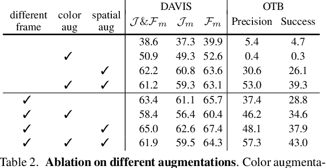 Figure 4 for Rethinking Self-supervised Correspondence Learning: A Video Frame-level Similarity Perspective