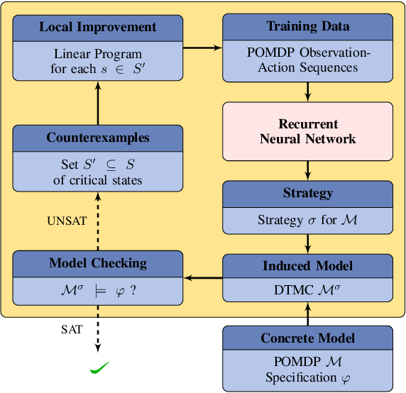 Figure 1 for Counterexample-Guided Strategy Improvement for POMDPs Using Recurrent Neural Networks