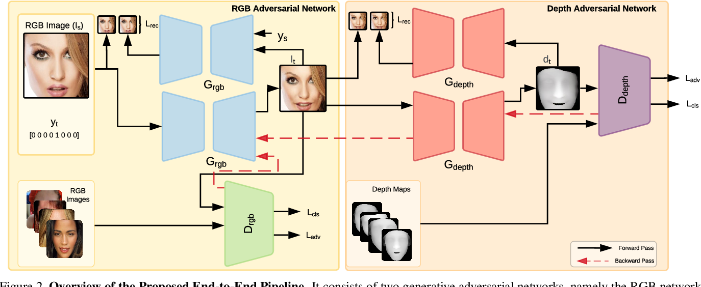 Figure 3 for 3D Dense Geometry-Guided Facial Expression Synthesis by Adversarial Learning