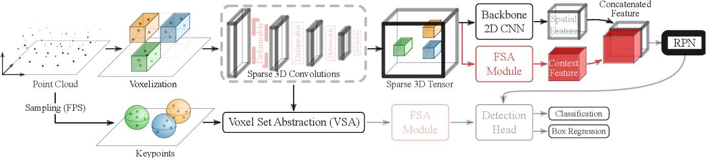 Figure 3 for Self-Attention Based Context-Aware 3D Object Detection