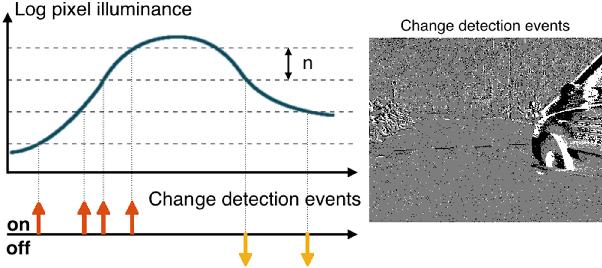 Figure 1 for Spiking Optical Flow for Event-based Sensors Using IBM's TrueNorth Neurosynaptic System