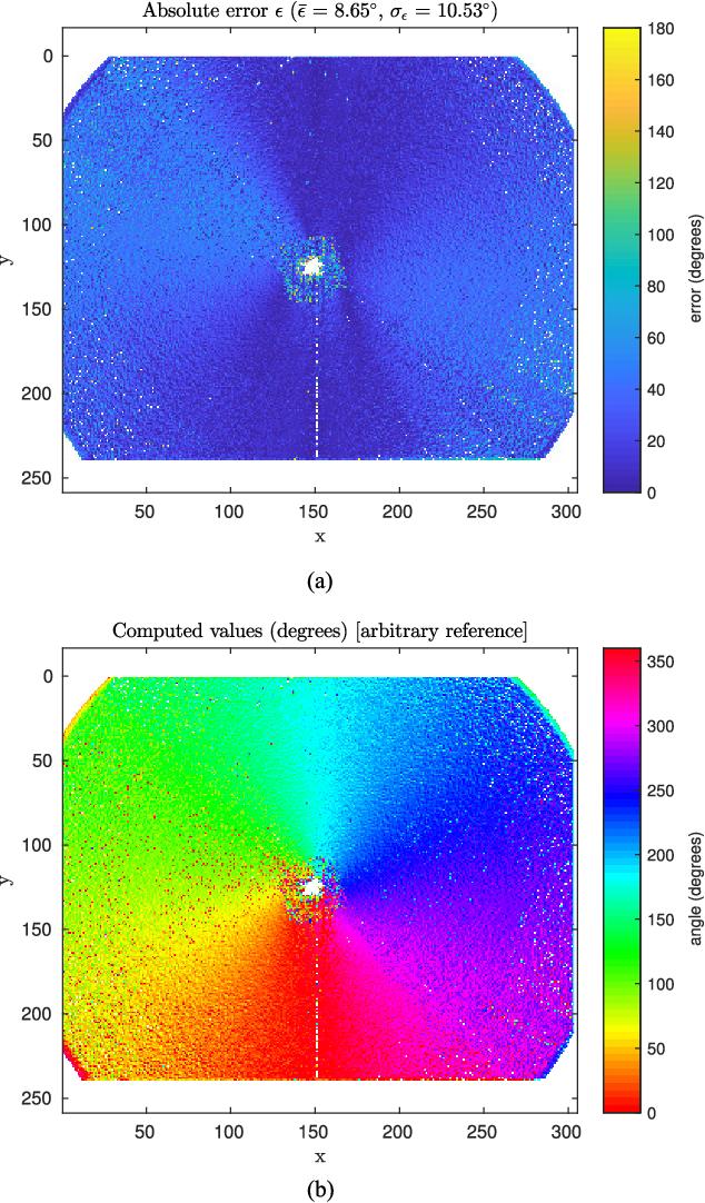 Figure 2 for Spiking Optical Flow for Event-based Sensors Using IBM's TrueNorth Neurosynaptic System