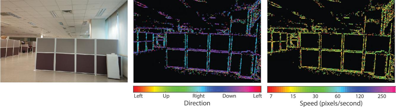 Figure 3 for Spiking Optical Flow for Event-based Sensors Using IBM's TrueNorth Neurosynaptic System