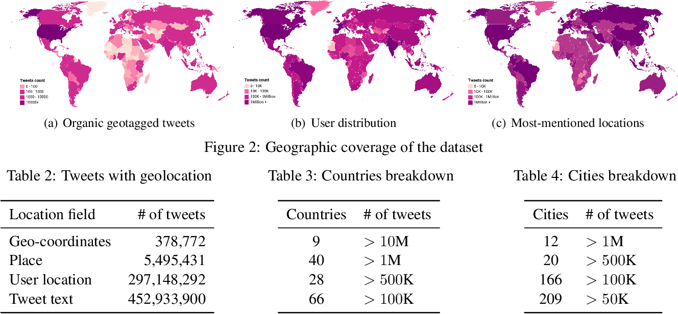 Figure 4 for GeoCoV19: A Dataset of Hundreds of Millions of Multilingual COVID-19 Tweets with Location Information