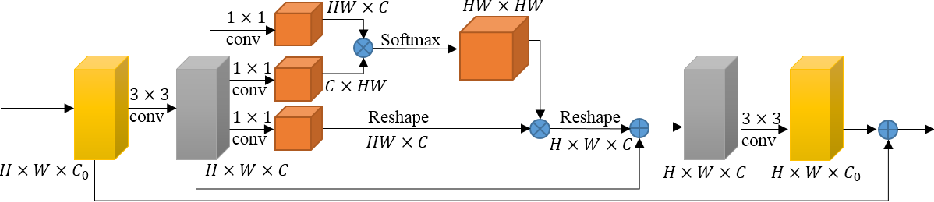 Figure 3 for X-Net: Brain Stroke Lesion Segmentation Based on Depthwise Separable Convolution and Long-range Dependencies
