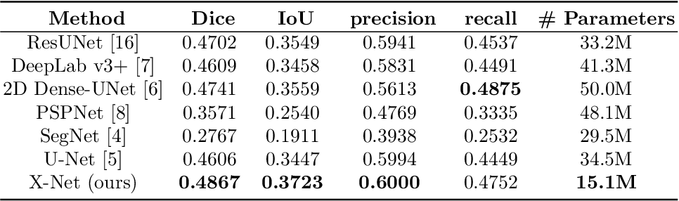 Figure 4 for X-Net: Brain Stroke Lesion Segmentation Based on Depthwise Separable Convolution and Long-range Dependencies