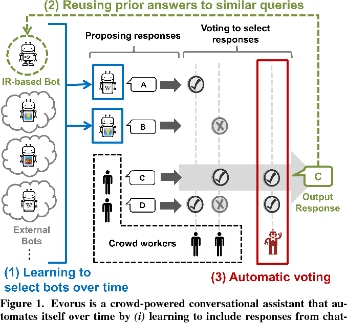 Figure 1 for Evorus: A Crowd-powered Conversational Assistant Built to Automate Itself Over Time