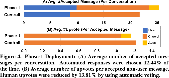 Figure 4 for Evorus: A Crowd-powered Conversational Assistant Built to Automate Itself Over Time