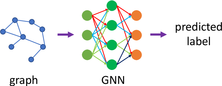 Figure 1 for Backdoor Attacks to Graph Neural Networks