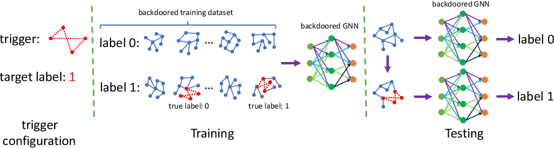 Figure 3 for Backdoor Attacks to Graph Neural Networks