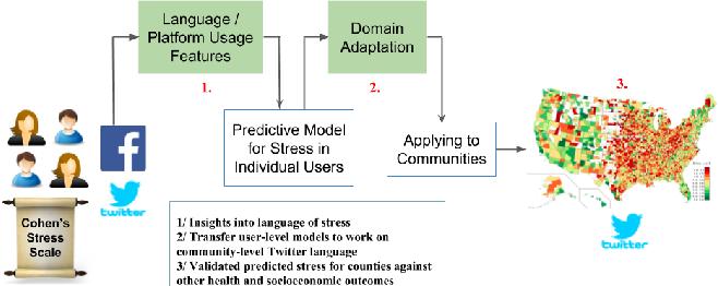 Figure 1 for Understanding and Measuring Psychological Stress using Social Media
