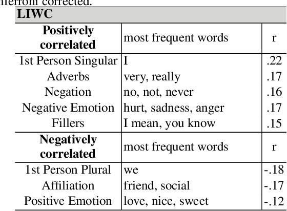 Figure 4 for Understanding and Measuring Psychological Stress using Social Media