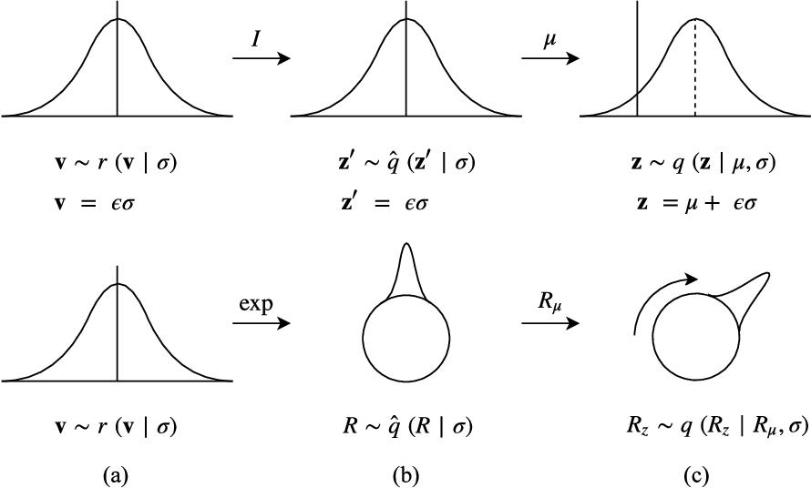Figure 1 for Reparameterizing Distributions on Lie Groups