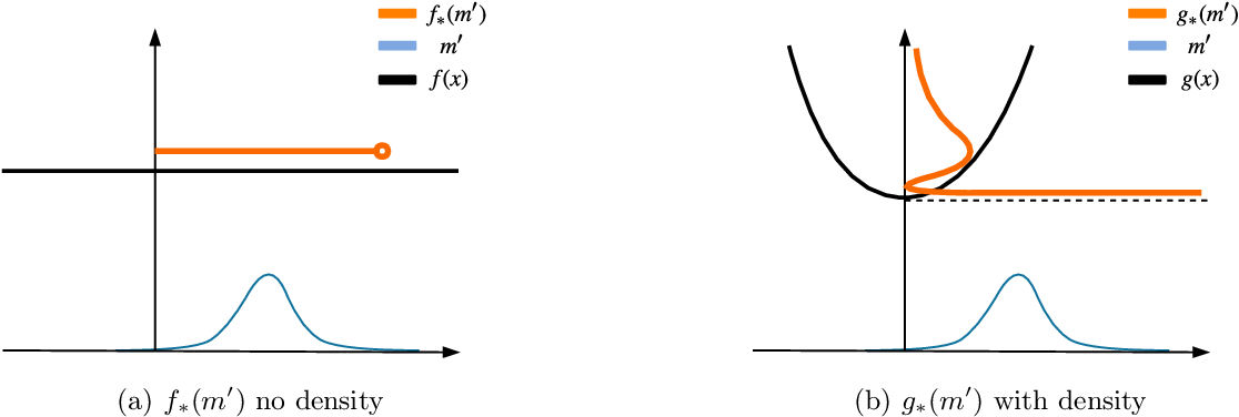 Figure 2 for Reparameterizing Distributions on Lie Groups