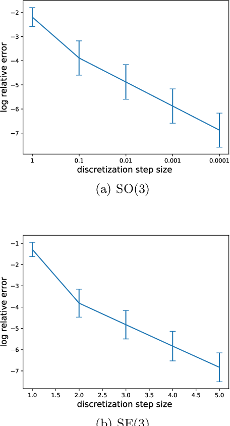Figure 3 for Reparameterizing Distributions on Lie Groups