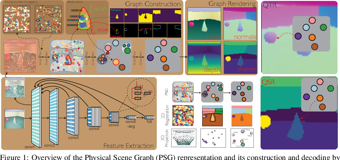 Figure 1 for Learning Physical Graph Representations from Visual Scenes