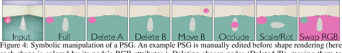 Figure 4 for Learning Physical Graph Representations from Visual Scenes