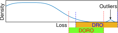 Figure 1 for DORO: Distributional and Outlier Robust Optimization
