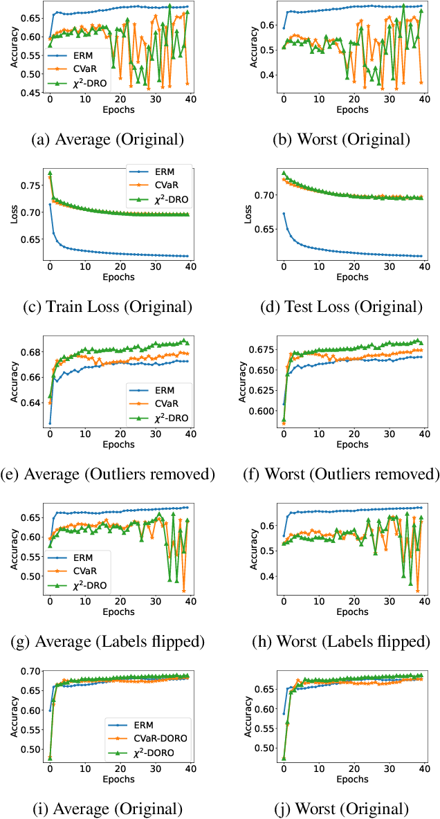Figure 3 for DORO: Distributional and Outlier Robust Optimization