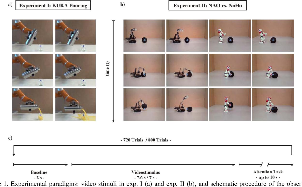 Figure 1 for Brain Responses During Robot-Error Observation