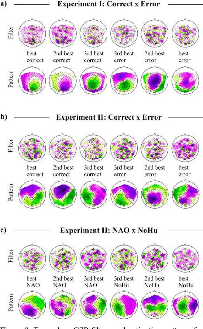 Figure 3 for Brain Responses During Robot-Error Observation