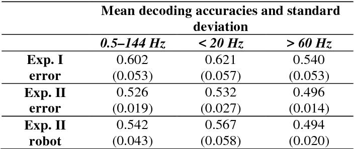 Figure 2 for Brain Responses During Robot-Error Observation
